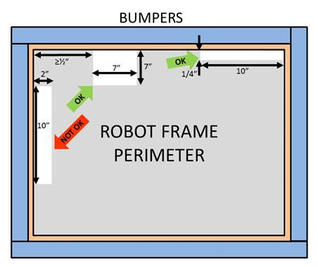 FIRST Robotics Competition 2018 Game and Season Manual