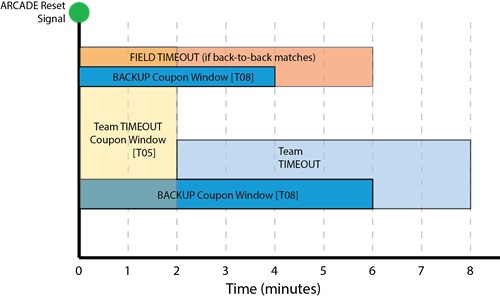 First robotics competition 2018 game and season manual fandeluxe Choice Image